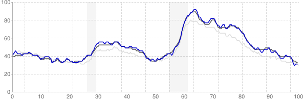 Chicago, Illinois monthly unemployment rate chart
